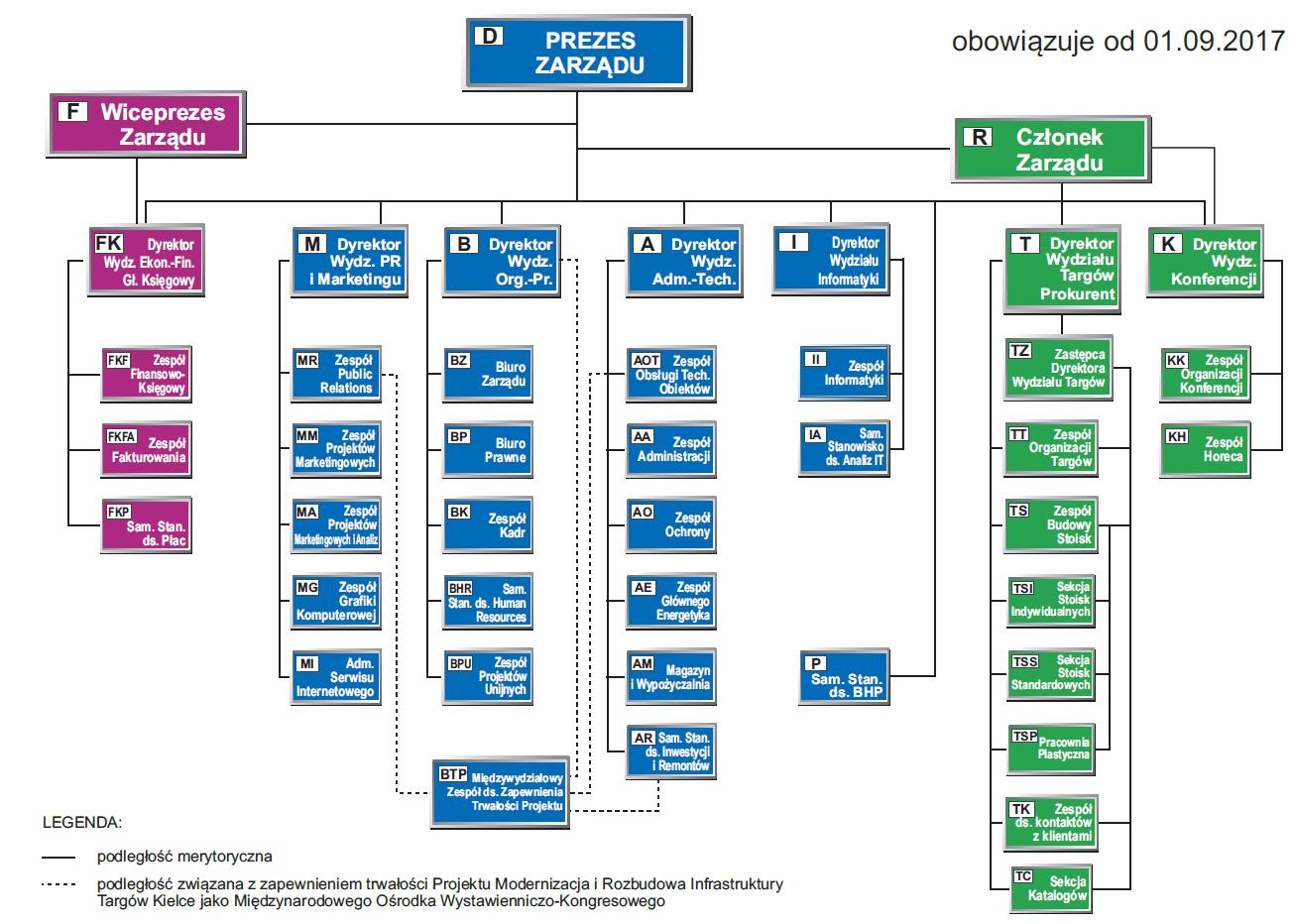 schemat organizacyjny TK 2017