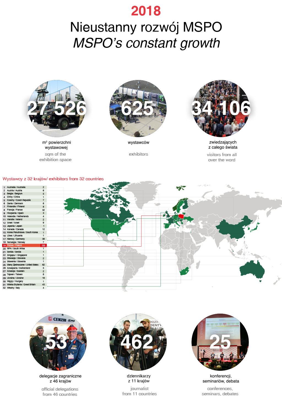 mspo 2018 - statystyki (infografika)