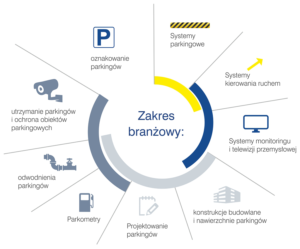 Infografika - Zakres branżowy salonu EUROPARKING: systemy parkingowe, systemy kierowania ruchem, systemy monitoringu i telewizji przemysłowej, konstrukcje budowlane parkingów, nawierzchnie parkingów, oznakowanie parkingów, utrzymanie parkingów, ochrona obiektów parkingowych, projektowanie parkingów, odwodnienia parkingów, parkometry.