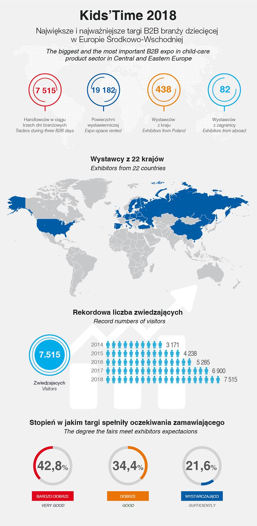 kids time 2018 - statystyki infografika