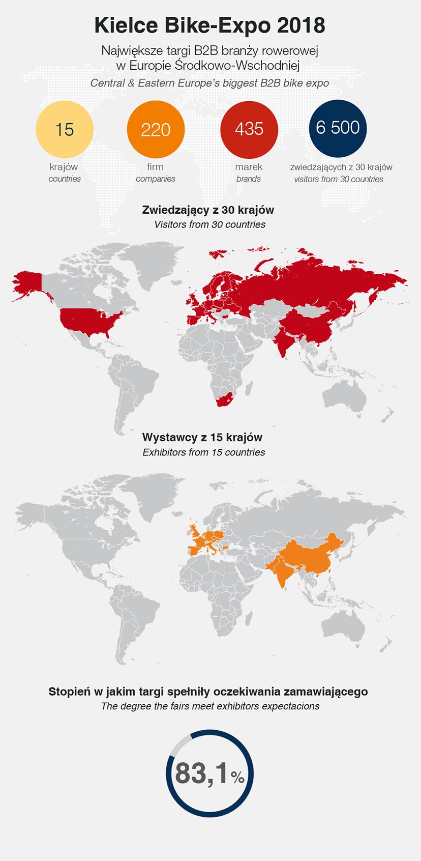 kielce bike-expo 2018 - statystyka (infografika)