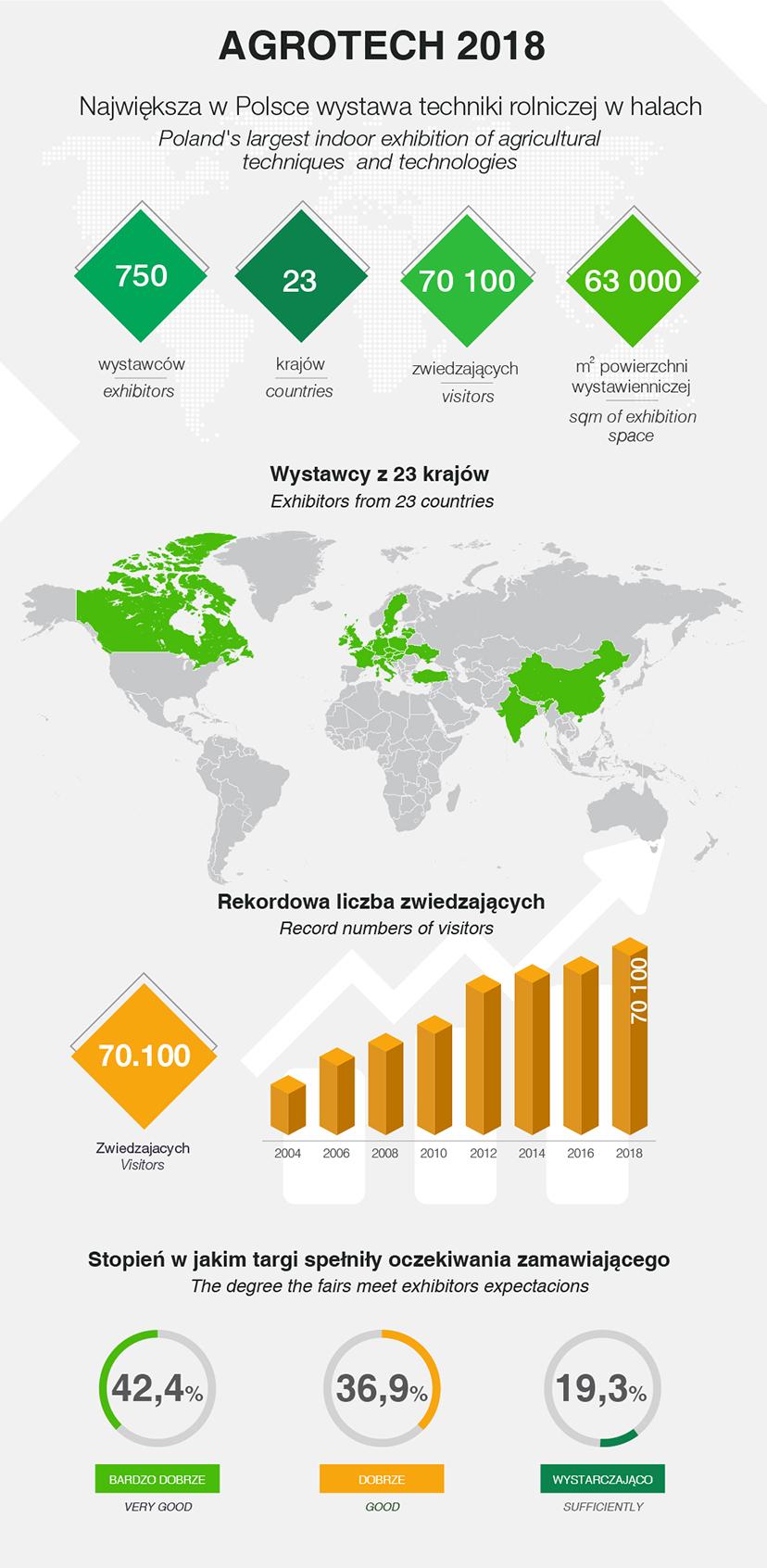 agrotech 2018 - statystyki (infografika)