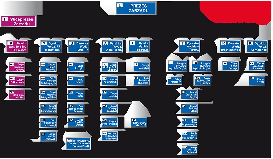 schemat organizacyjny TK 2019