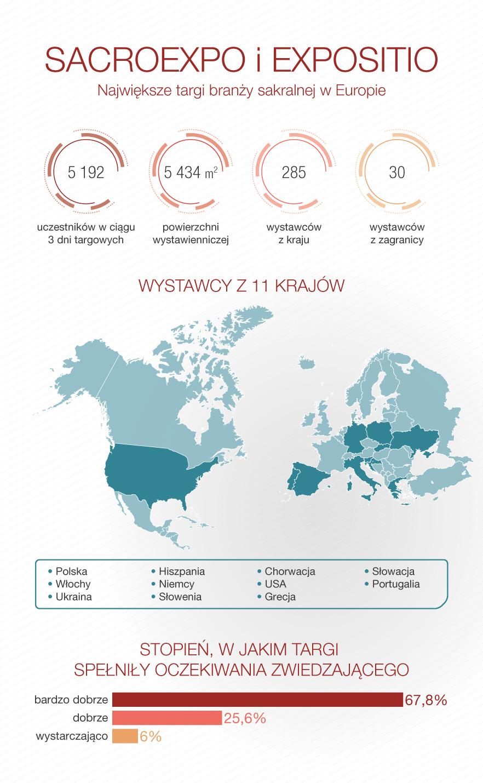 SACROEXPO - statystyki infografika
