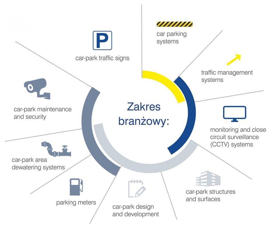 http://phavi.targikielce.pl/ph/r,1024,800/multimedia/2018/1122/europarking-zakres-branzowy-infografika-en.jpg