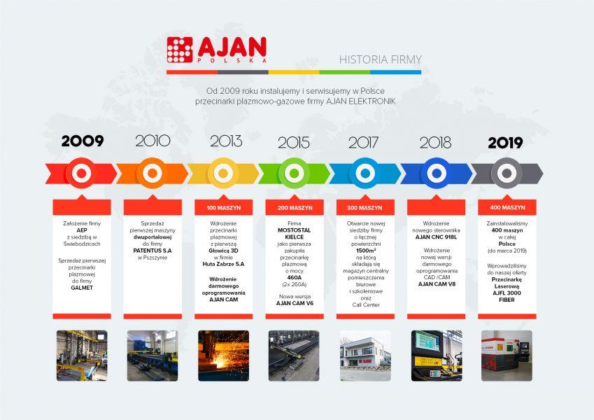 historia firmy ajan