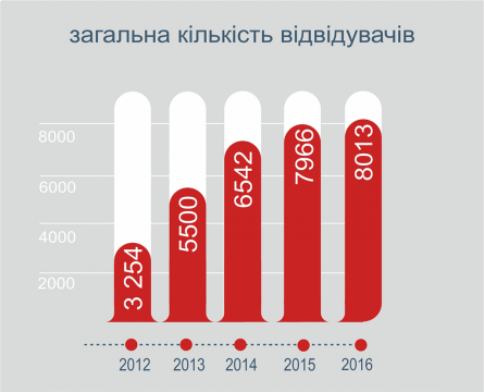 bike wykres powierzchnia ukrainski