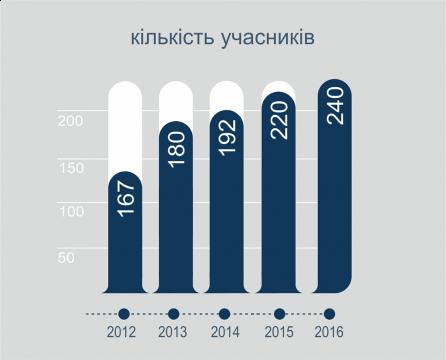 bike wykres wystawcy ukrainski