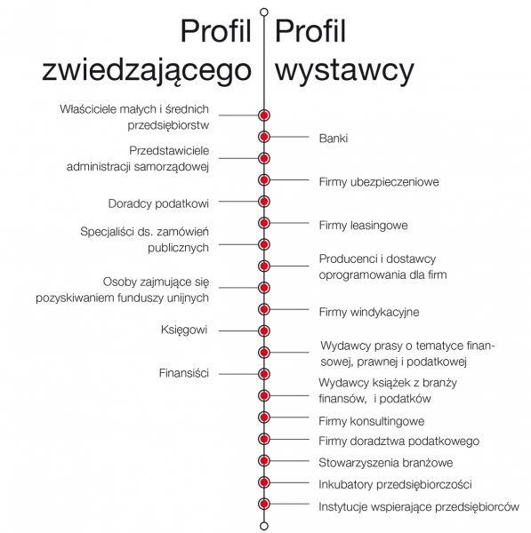 profile zwiedzającego i wystawcy